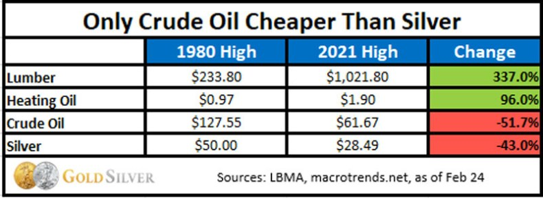 Only crude oil cheaper than silver