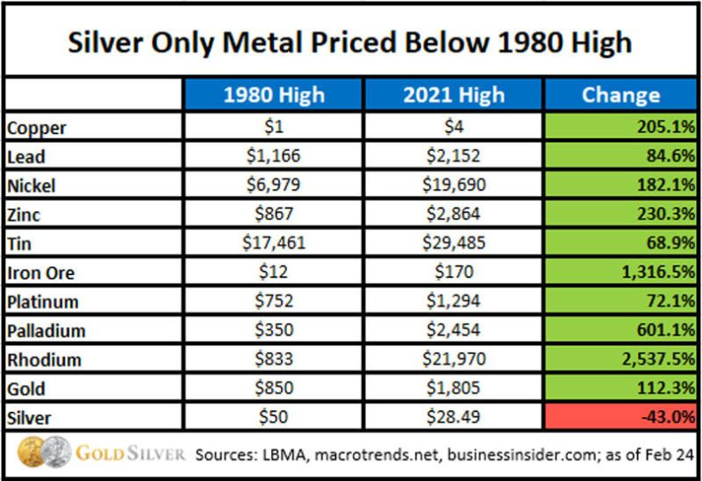 Silver only metal priced below 1980 high.