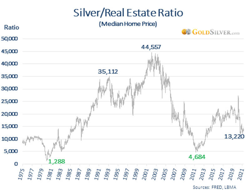 Silver/Real Estate Ratio