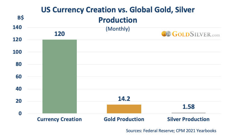 Currency Creation vs. Gold & Silver Production