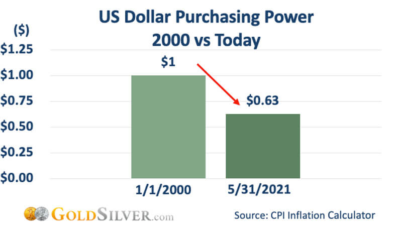 US Dollar Purchasing Power 2000 vs Today