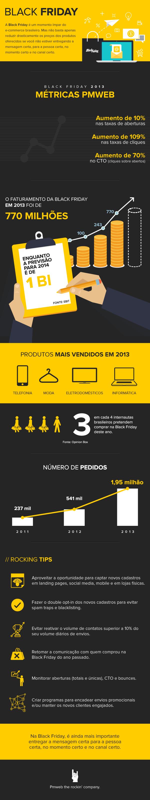 Infográfico Black Friday 2014