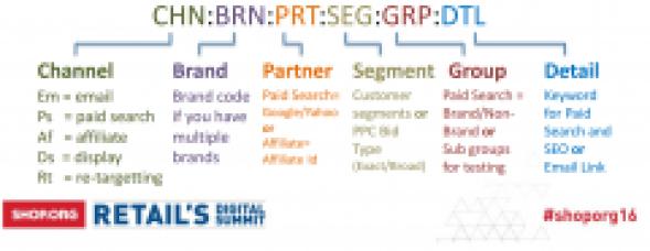Você pode criar um código de ratreio que permita agrupar ou filtrar os resultados em dados acionáveis