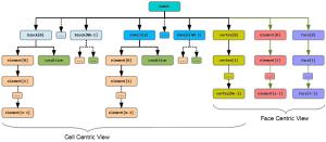 The grid model hierarchy