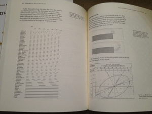 The Visual Display of Quantitative Information, 1983. The granddaddy of them all. Note the CFD graphic in the upper right.