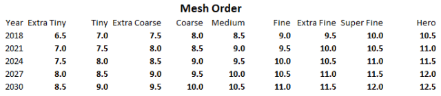 mesh-order-table-2