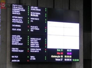 Veja como foi a votação do aumento do salário-esposa em SP