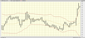 LITE stock price chart. We have to understand why the stock popped up as part of our position analysis.