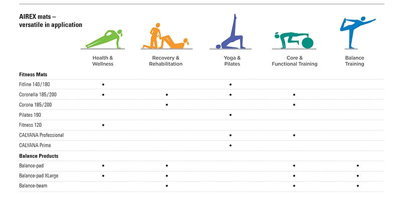 Airex Comparison Chart