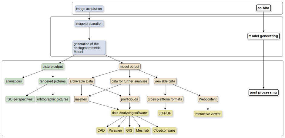 a example workflow for realising a fotogrammetric model