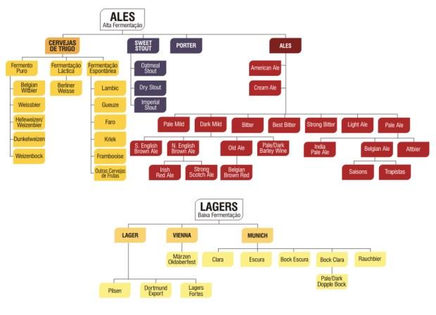 tipos-de-cerveja