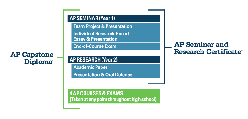 What Is AP Capstone? Should You Do It?