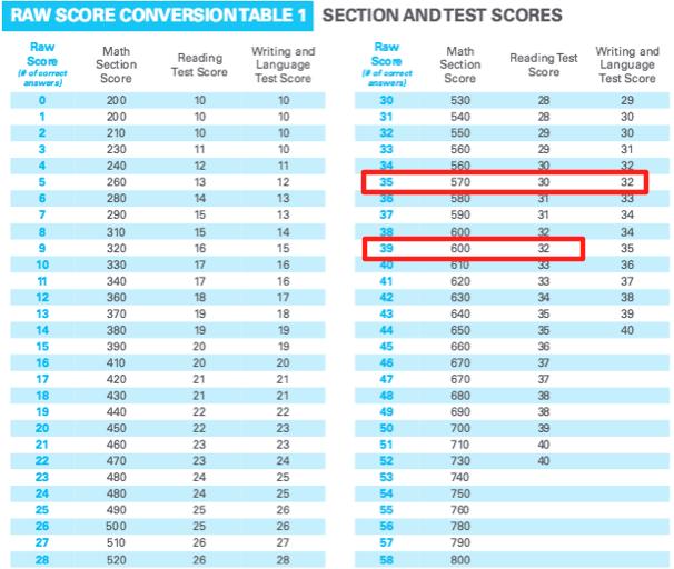 Sat Raw Score To Scaled Score Conversion Chart Www