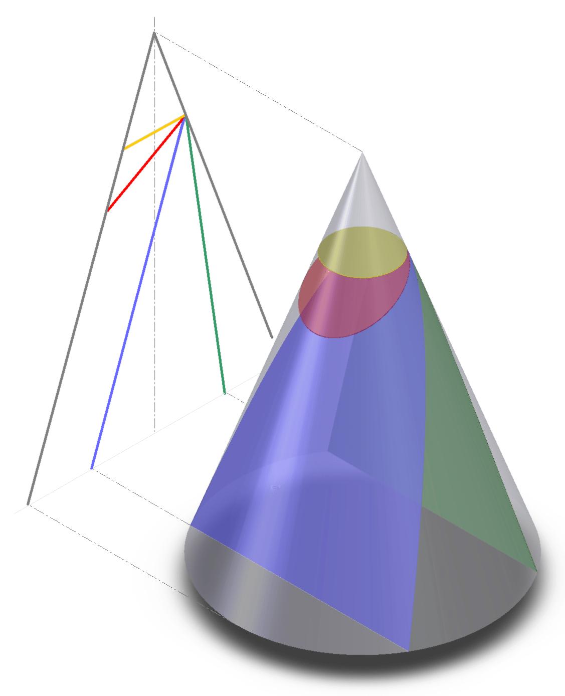 conic sections diagram word problems using venn diagrams online sat act prep blog by prepscholar math
