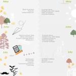RP & saisonalité des sujets UK2 (1)