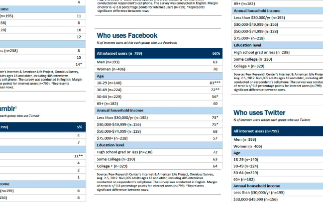 Who Uses Facebook - Pew Research Center Study