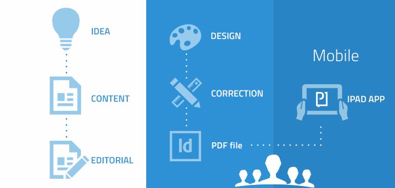 Digital publishing flow