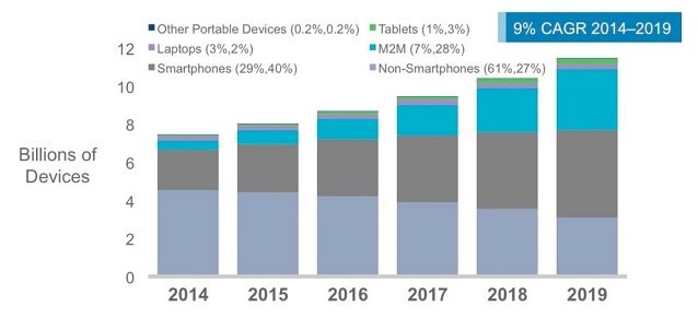 Global Mobile Devices and Connections Growth by Cisco