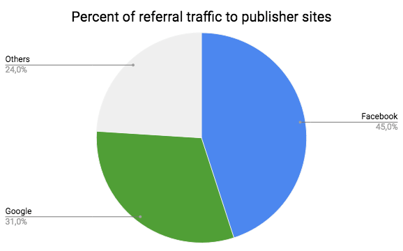 Facebook is responsible for 45 percent of referral traffic to publisher sites