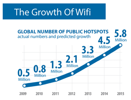 WiFi hotspots growth