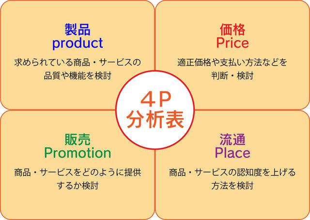 マーケティング戦略とは 目的別のフレームワークと成功事例