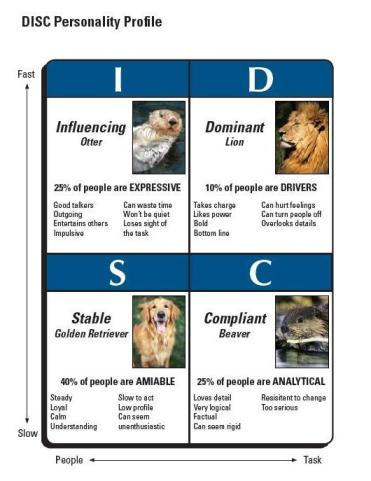 DISC with Animals - chart