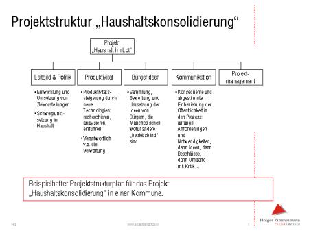 Projektstrukturplan (PSP) einer Haushaltskonsolidierung
