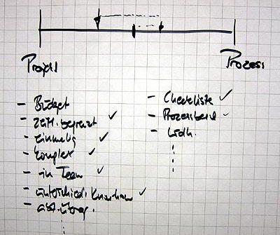 Projekt oder Projektitis? Keine einfache Frage.