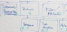 Projektplanungsinstrumente wie der Projektstrukturplan helfen, ein Vorhaben gedanklich zu durchdringen
