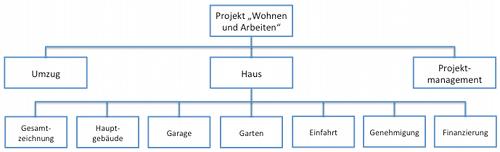 Projekstrukturplan: Der Fokus ist wichtig - lediglich ein Teilprojekt betrachten und diesen Bereich weiter strukturieren.