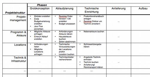 Beispiel einer Projektstruktur-Phasen-Matrix für eine Veranstaltung. Erst die Phasen auflisten, dann die Projektstruktur, anschließend jede Zelle mit Arbeitspaketen füllen.