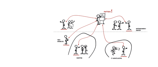 Projektführung: eine Gruppe von Menschen dazu bringen, gemeinsam Ziele zu erreichen. Und das möglichst geschickt und mit hoher Erfolgswahrscheinlichkeit.