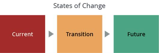 estados de cambio