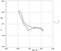 Filtered orbit plot