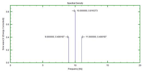 Amplitude And Energy Correction – A Brief Summary