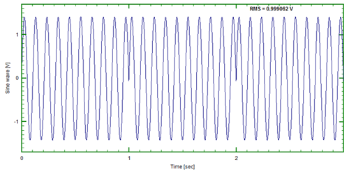Figure 5: 9.5Hz sinusoid (End-to-end)