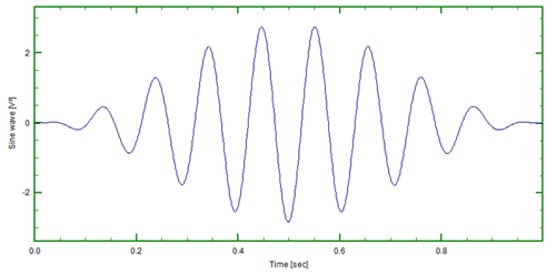 Figure 7: Sinusoid multiplied by window
