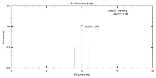 Figure 9: Spectrum of 10Hz sinusoid (after windowing)