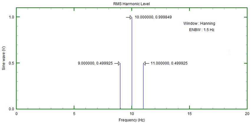Amplitude And Energy Correction – A Brief Summary - Prosig Noise