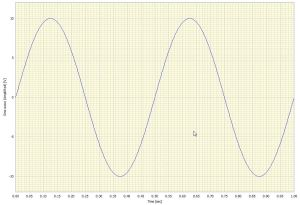 Figure 2: Sine wave amplified by factor of 2