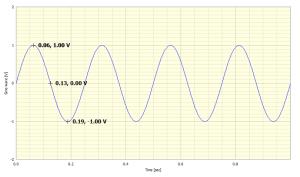 Figure 1: A simple sinusoid