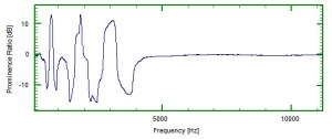 Prominence ratio of signal from Figure 4