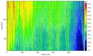 Speed v frequency waterfall