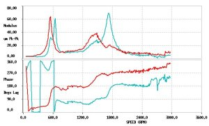 1st Order amplitude and Phase versus speed for Bearing 3 X and Y directions
