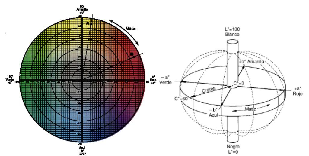 CIELAB-colorimetria