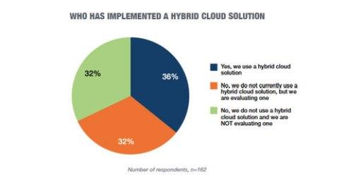 hybrid cloud 2
