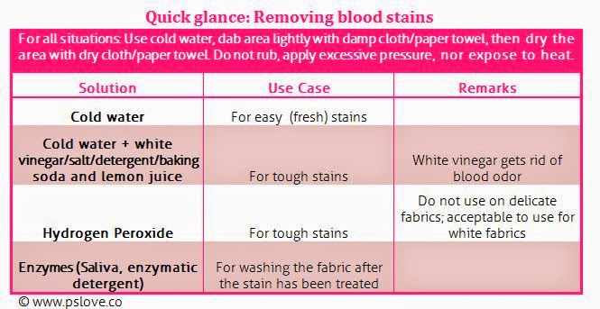 How To Clean Blood Stain Off Sofa Www