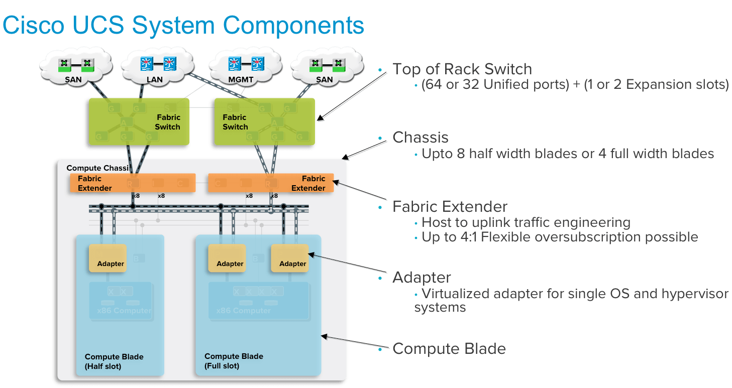 cisco ucs diagram how to draw electrical single line pure storage flashstack converged infrastructure part ii