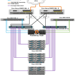 Stack Diagram Virtual Environment Boiler Wiring Y Plan Flashstack Converged Infrastructure Design Guide For Citrix Xendesktop 7.7 - Pure Storage Blog