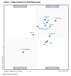 innovation is our dna 4 straight years in the gartner magic this innovation quadrant see diagram below is a good depiction of [ 860 x 918 Pixel ]